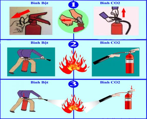 Cách sử dụng bình cứu hỏa